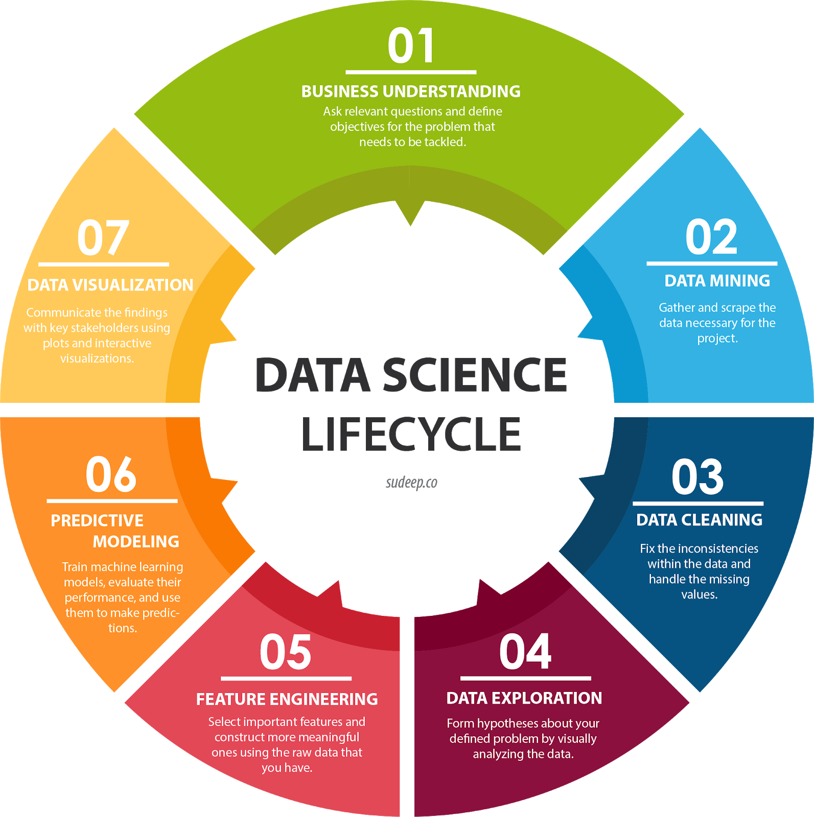 Data Science Lifecycle_1